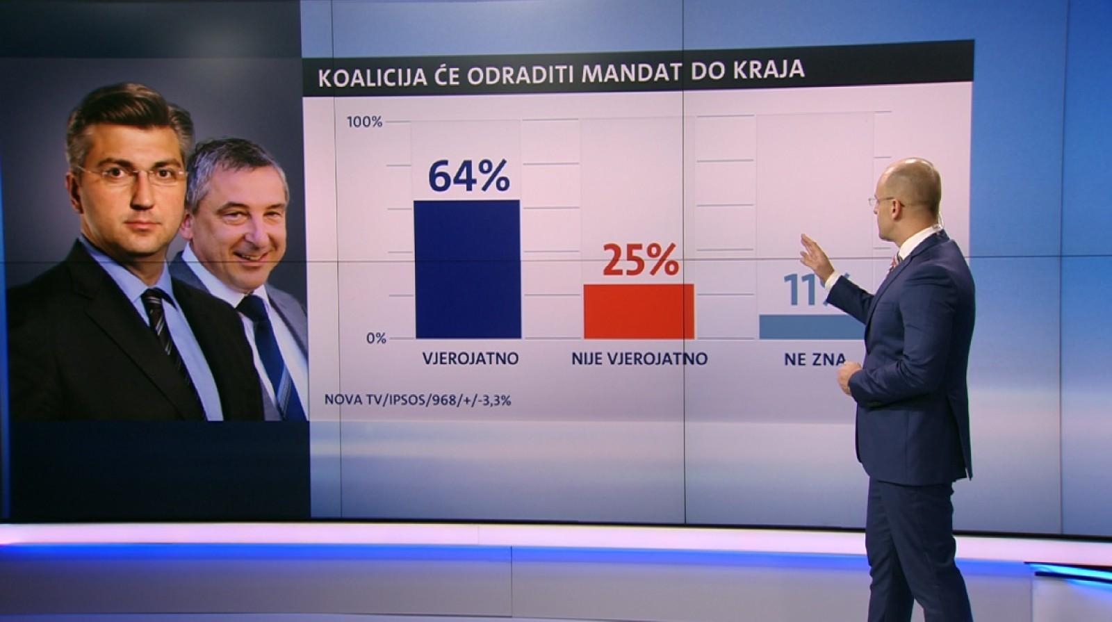 Crobarometar Nove TV: HDZ-u i SDP-u pada rejting, HDZ i dalje za 10 posto jači