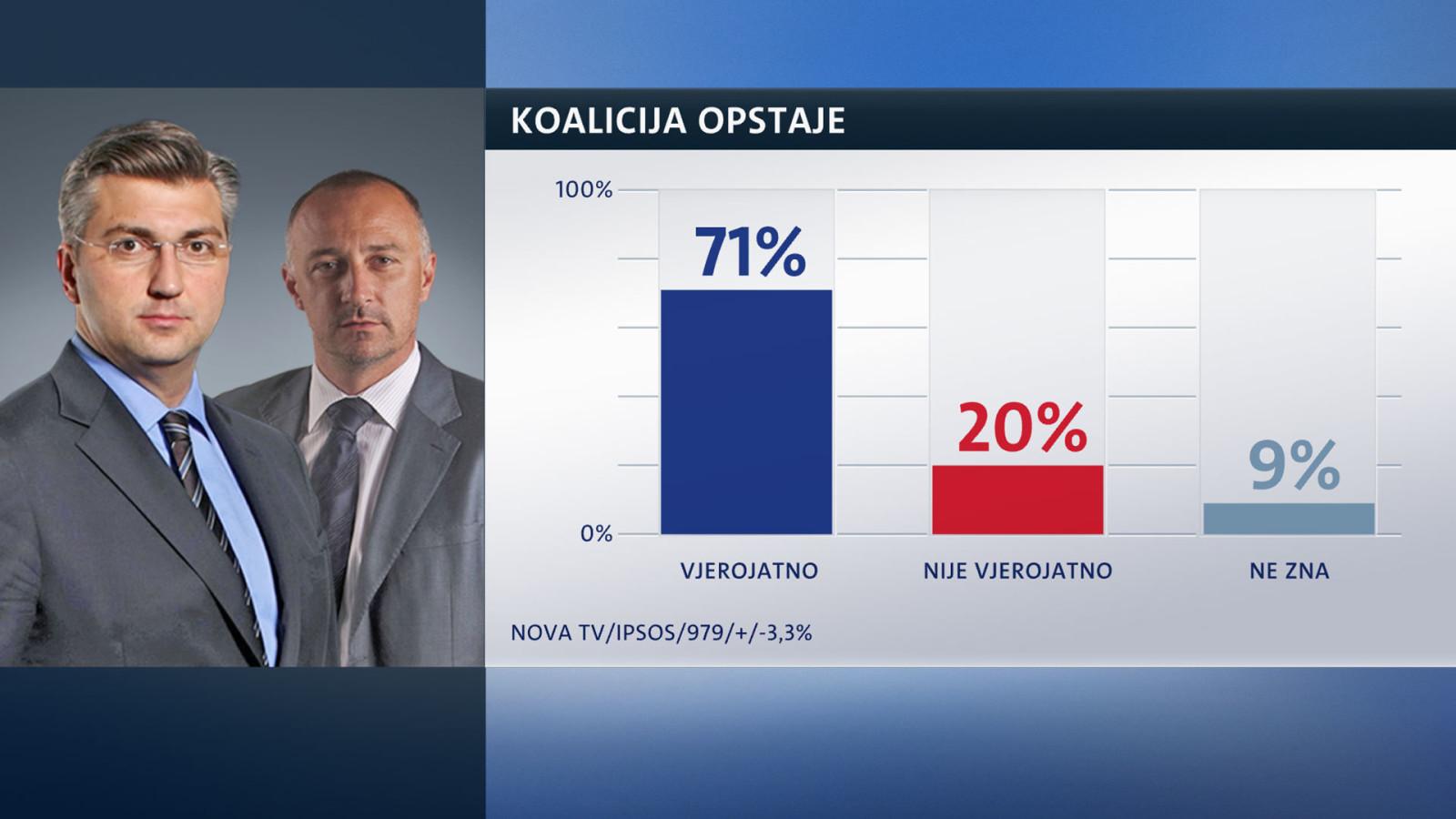 Crobarometar Nove TV za svibanj: HDZ i dalje gubi podršku, SDP zaustavio pad, a Živi zid nezaustavljivo raste