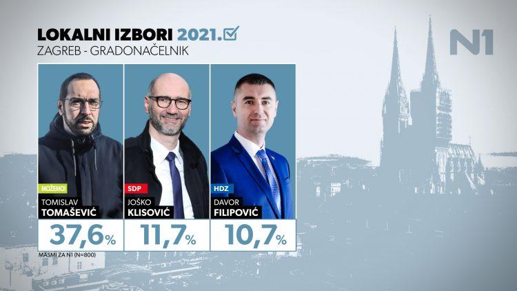 Veliko istraživanje za N1 o preferencijama birača u Zagrebu: Tomislav Tomašević favorit izbora za novog gradonačelnika