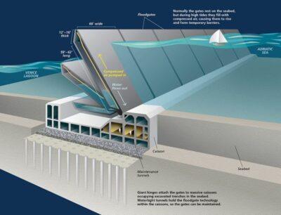 Brodosplit – potpisan ugovor vrijedan 50 milijuna eura o gradnji brana za Veneciju