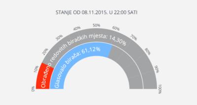 Prvi rezultati: HDZ 63, SDP 52 mandata