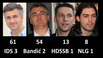 Pobjeda HDZ-a na parlamentarnim izborima