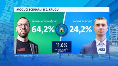 Predizborna anketa o Zagrebu: Tomislav Tomašević (Možemo!) uvjerljivo najjači