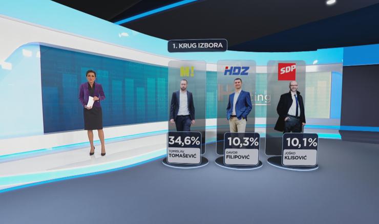 HRejting za Zagreb: Tomislav Tomašević i Možemo! daleko ispred ostalih
